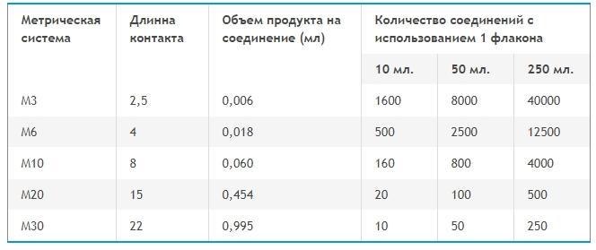 Расход фиксатора резьбы Loctite 270